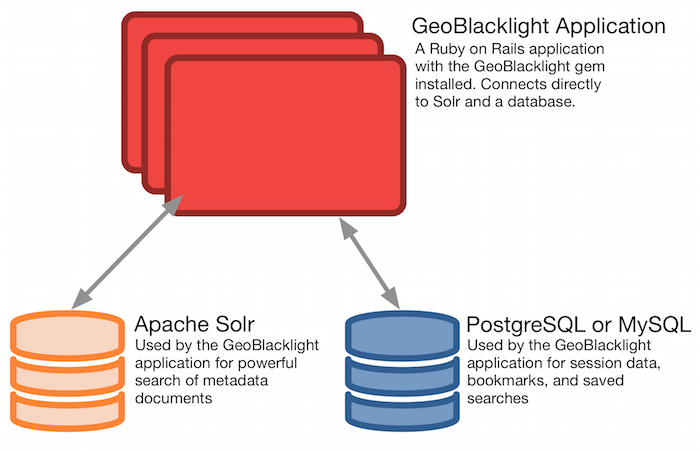 GeoBlacklight architecture is modular and compatible with production-quality data stores and indexes.